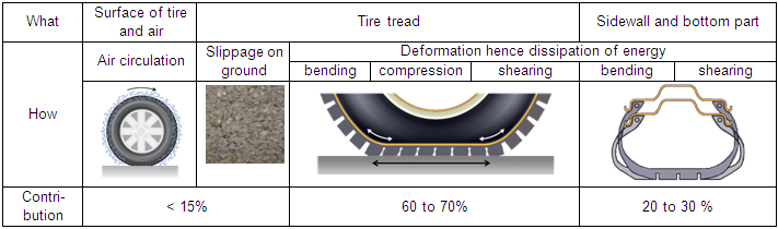 Tire rolling resistance is primarily linked to the deformation of the tire while rolling